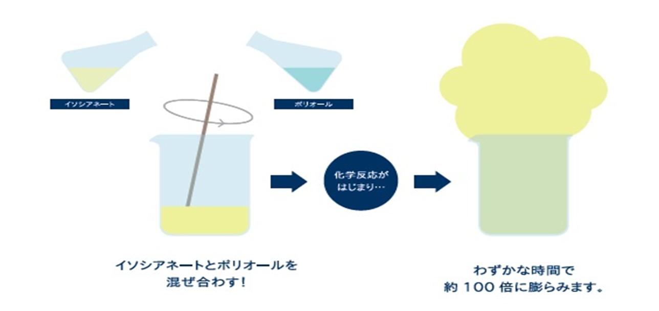 イソシアネートとポリオールを混ぜ合わすと化学反応がはじまりわずかな時間で約100倍に膨らみます。
