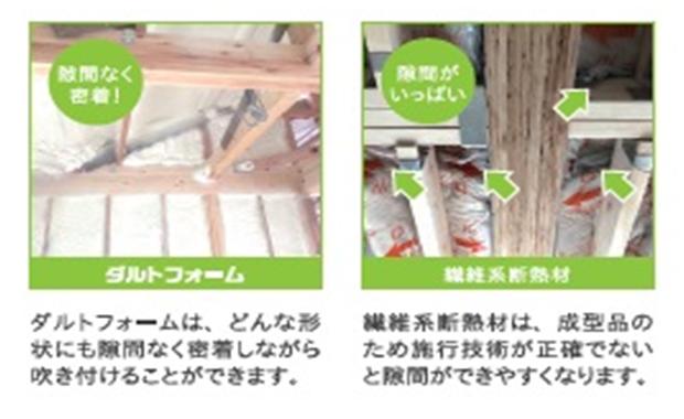 戸建住宅用 断熱材 ダルトフォーム